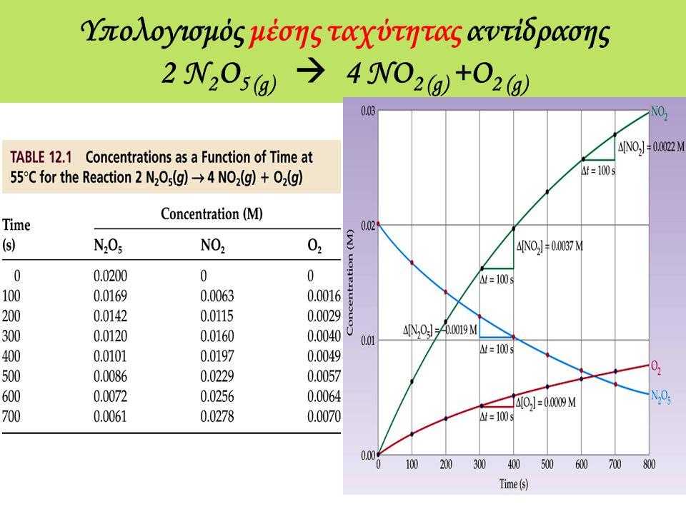 Υπολογισμός μέσης ταχύτητας αντίδρασης 2 N2O5 (g)  4 NO2 (g) +O2 (g)