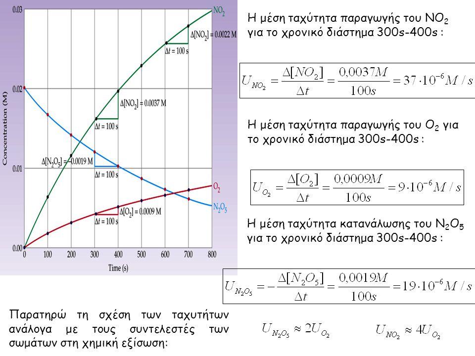 Η μέση ταχύτητα παραγωγής του ΝΟ2 για το χρονικό διάστημα 300s-400s :