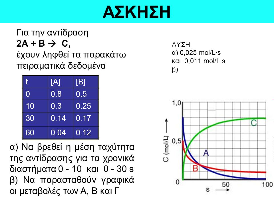 ΑΣΚΗΣΗ Για την αντίδραση 2Α + Β  C, έχουν ληφθεί τα παρακάτω