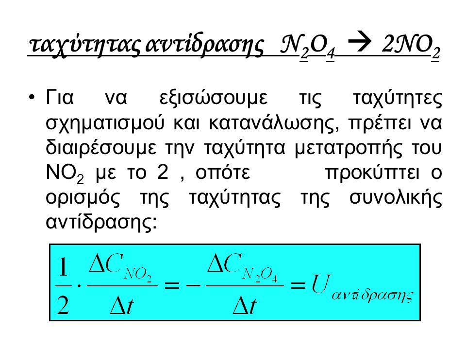 ταχύτητας αντίδρασης N2O4  2NO2