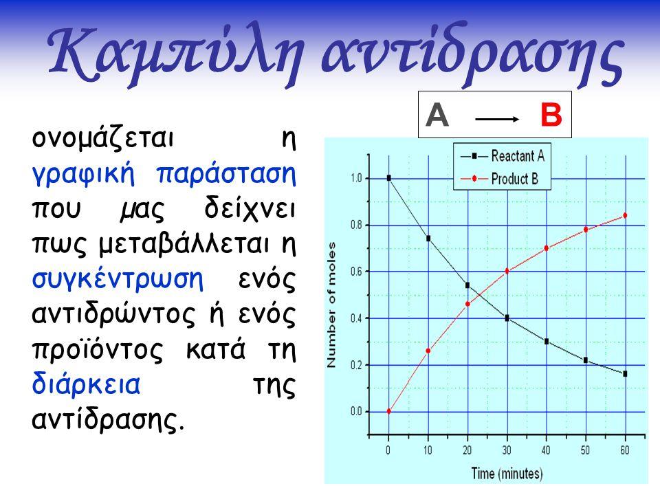 Καμπύλη αντίδρασης A B.