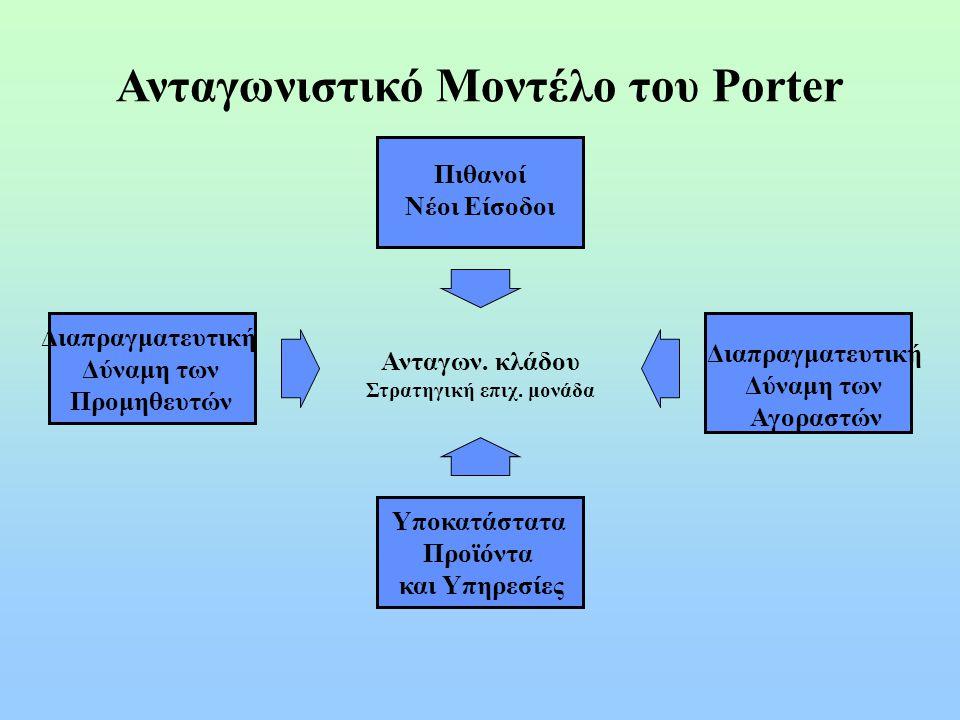 Ανταγωνιστικό Μοντέλο του Porter Στρατηγική επιχ. μονάδα