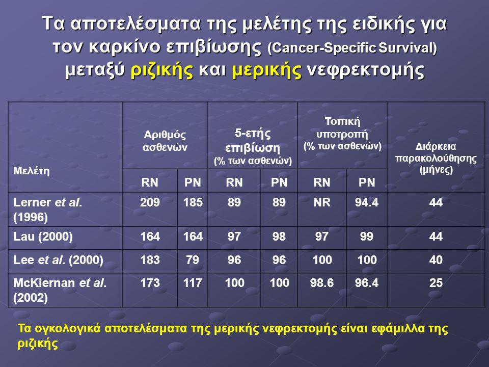 5-ετής επιβίωση (% των ασθενών) Διάρκεια παρακολούθησης