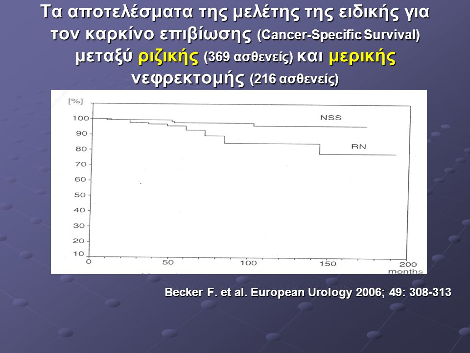 Τα αποτελέσματα της μελέτης της ειδικής για τον καρκίνο επιβίωσης (Cancer-Specific Survival) μεταξύ ριζικής (369 ασθενείς) και μερικής νεφρεκτομής (216 ασθενείς)