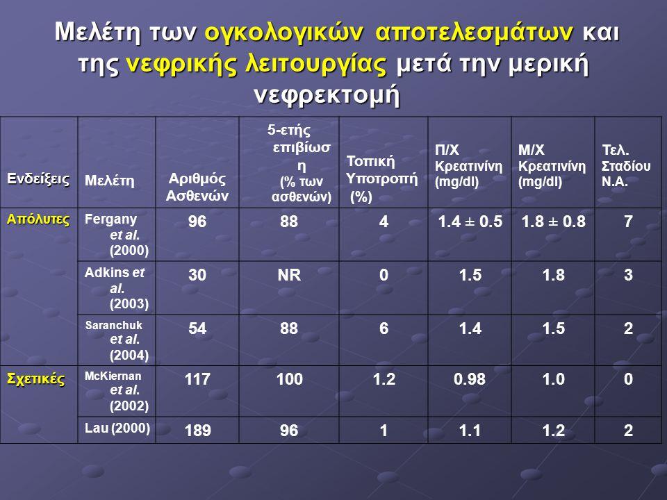 5-ετής επιβίωση (% των ασθενών)