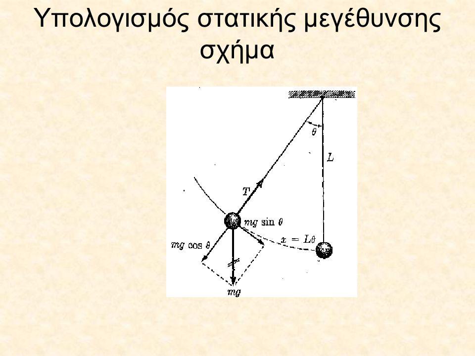 Υπολογισμός στατικής μεγέθυνσης σχήμα