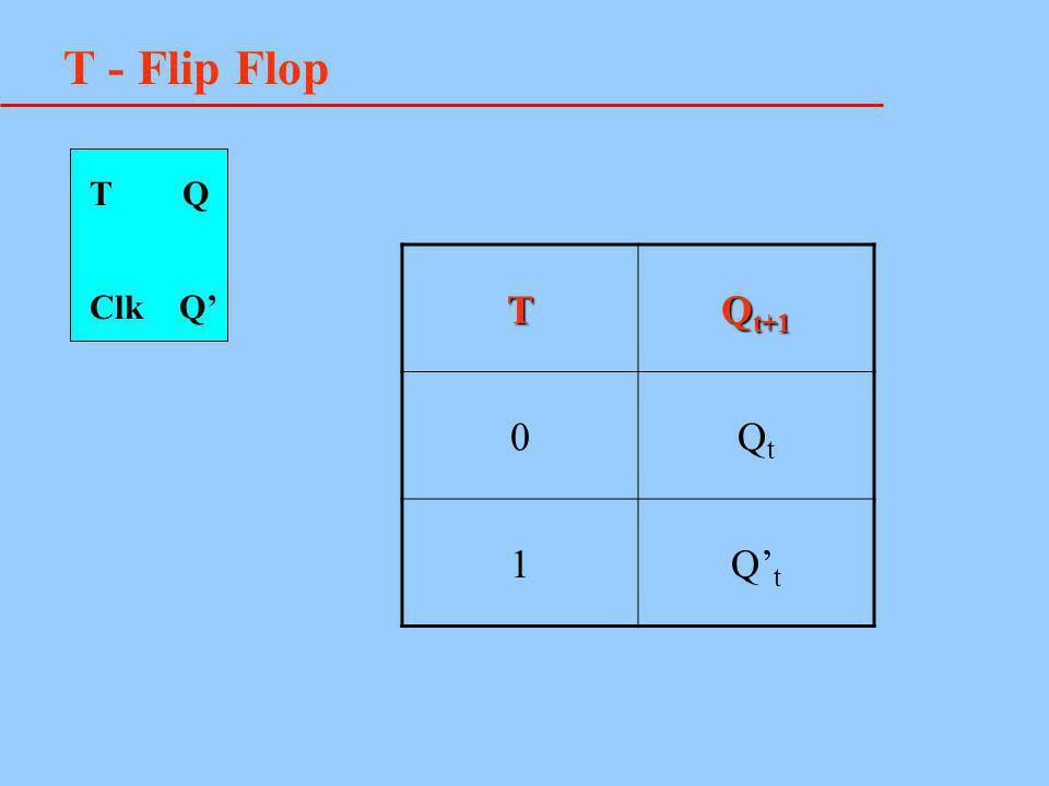 T - Flip Flop T Q T Qt+1 Qt 1 Q't Clk Q'