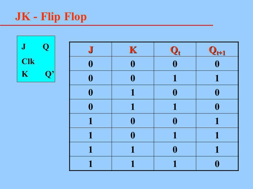 JK - Flip Flop J Q J K Qt Qt+1 1 Clk K Q'