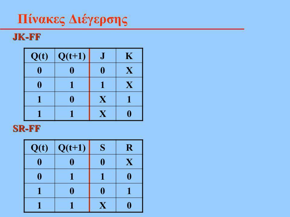 Πίνακες Διέγερσης JK-FF Q(t) Q(t+1) J K X 1 SR-FF Q(t) Q(t+1) S R X 1