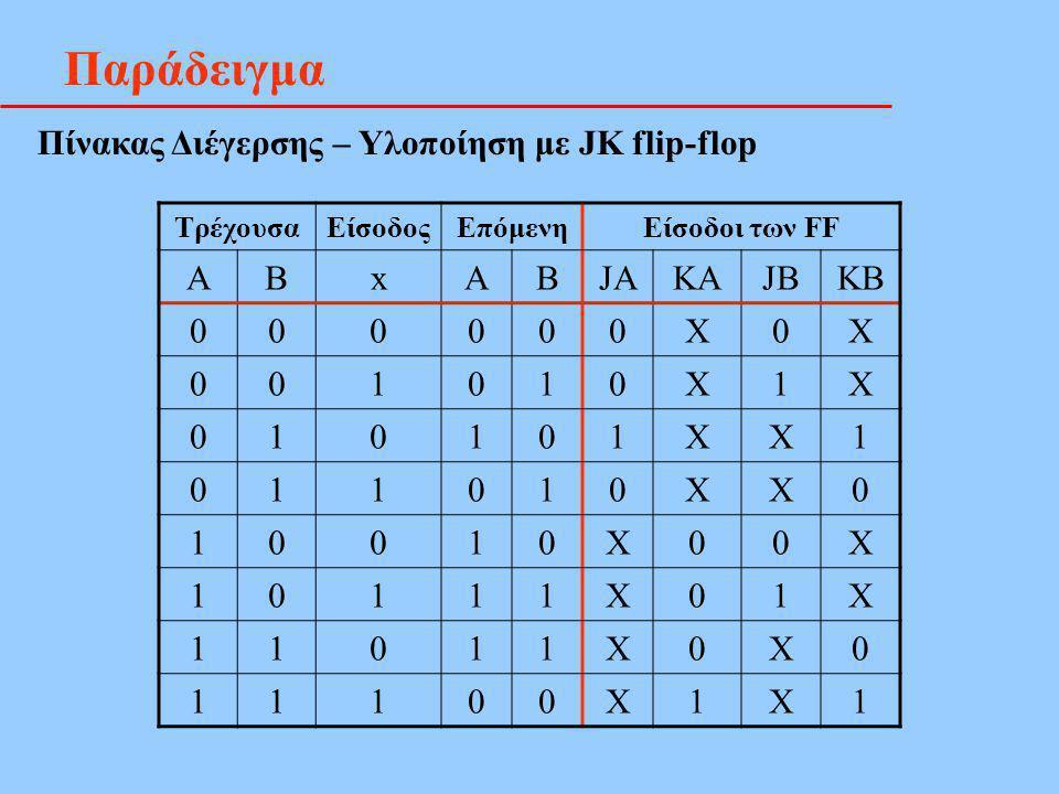 Παράδειγμα Πίνακας Διέγερσης – Υλοποίηση με JK flip-flop Α Β x JA KA