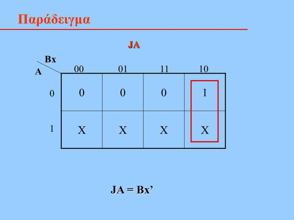 Παράδειγμα JA Bx 00 01 11 10 A 1 X 1 JA = Bx'