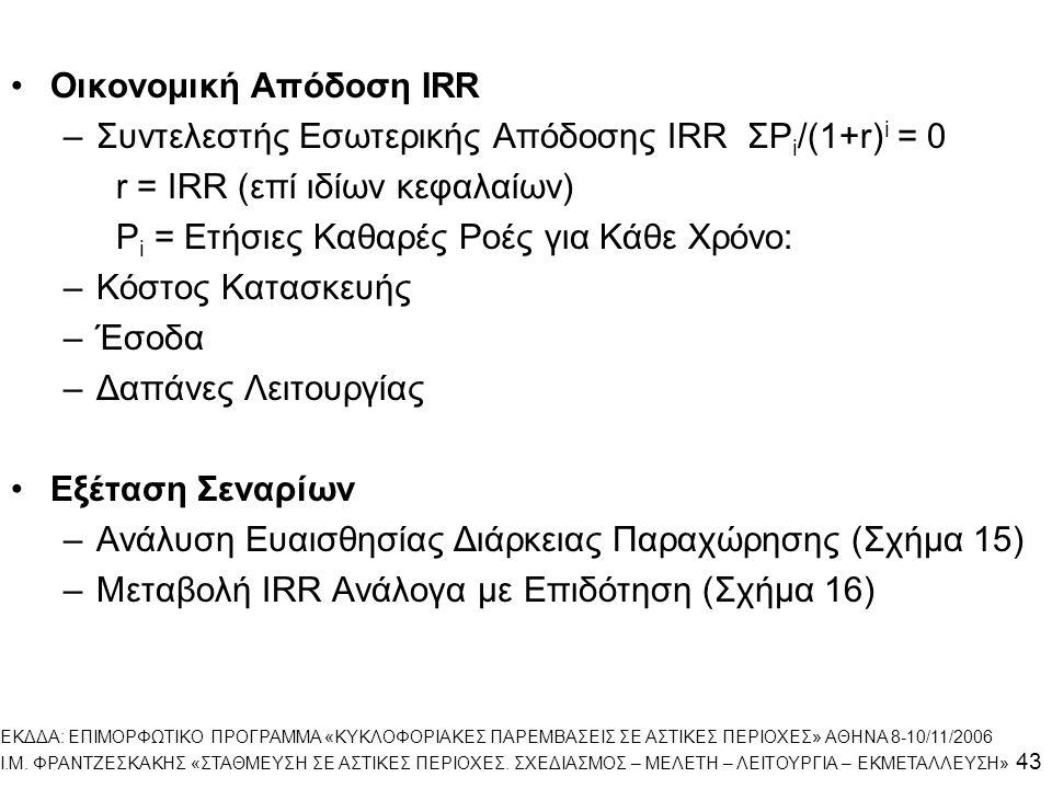 Οικονομική Απόδοση IRR