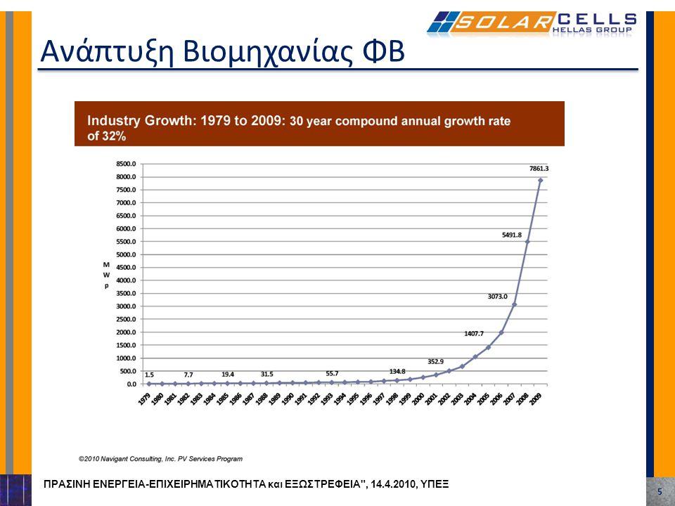 Ανάπτυξη Βιομηχανίας ΦΒ