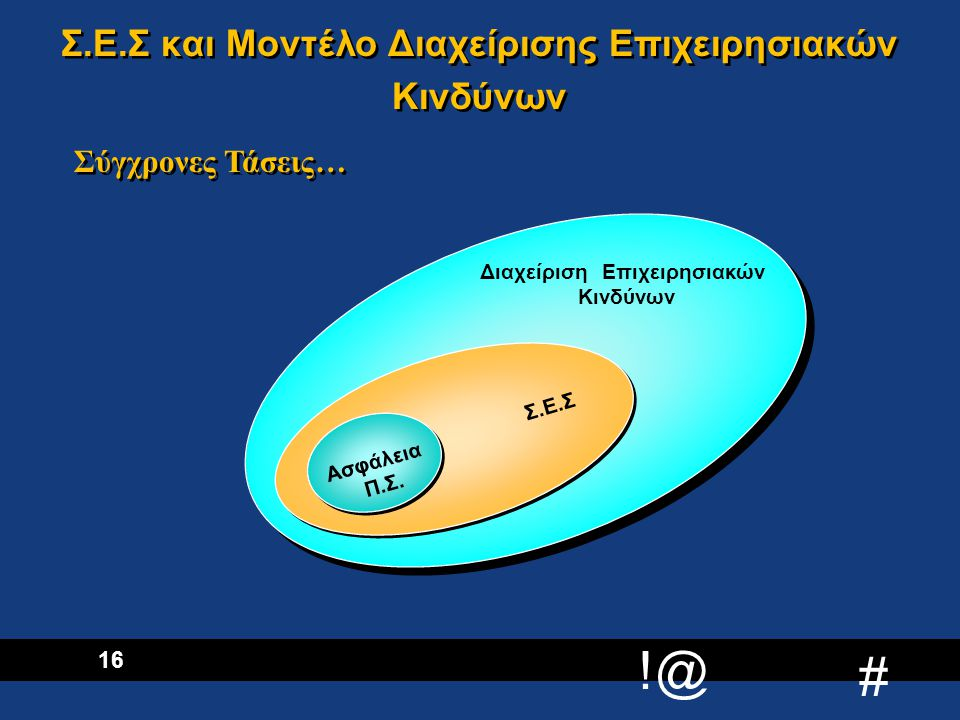 Σ.Ε.Σ και Μοντέλο Διαχείρισης Επιχειρησιακών Κινδύνων