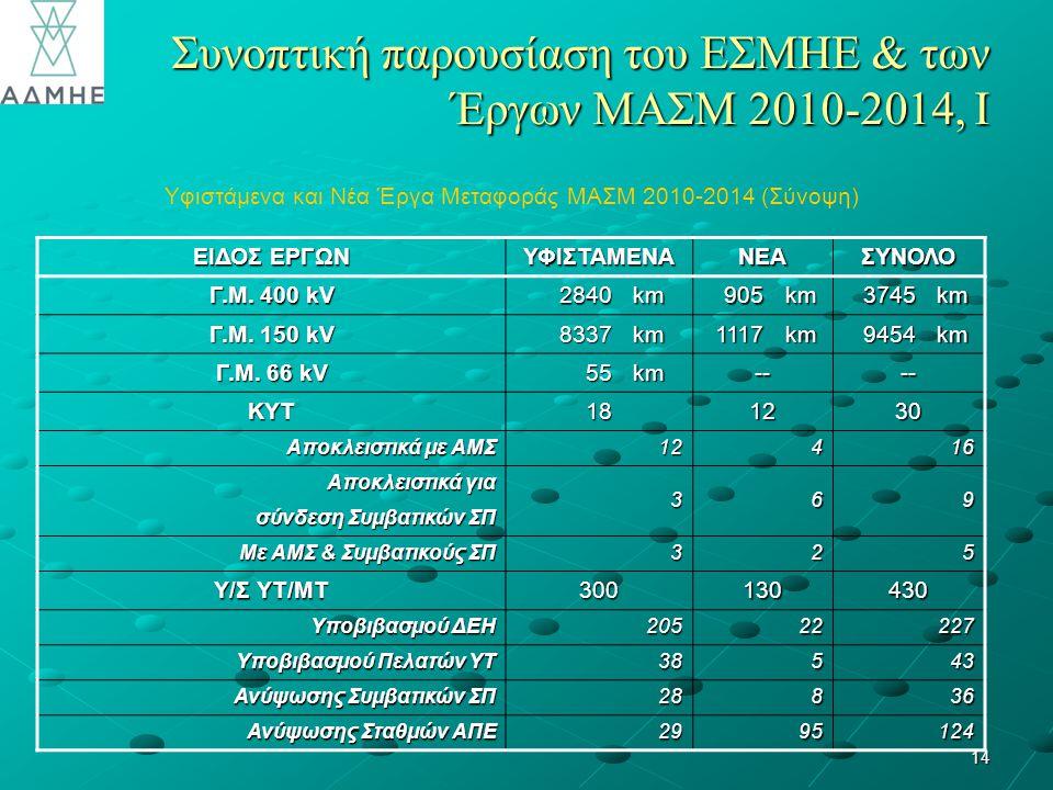 Συνοπτική παρουσίαση του ΕΣΜΗΕ & των Έργων ΜΑΣΜ 2010-2014, Ι