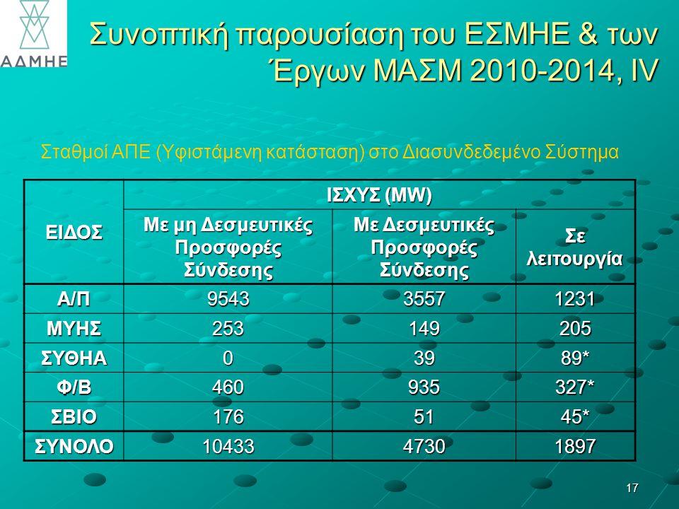 Συνοπτική παρουσίαση του ΕΣΜΗΕ & των Έργων ΜΑΣΜ 2010-2014, ΙV