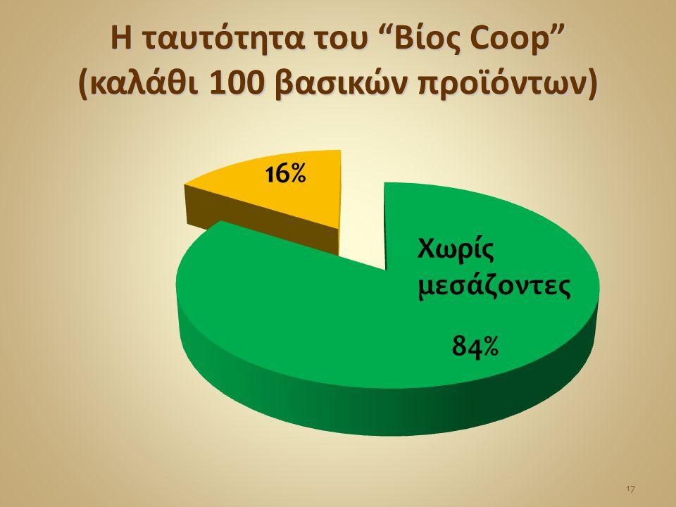 Η ταυτότητα του Βίος Coop (καλάθι 100 βασικών προϊόντων)