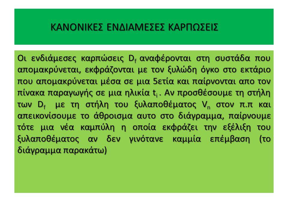 ΚΑΝΟΝΙΚΕΣ ΕΝΔΙΑΜΕΣΕΣ ΚΑΡΠΩΣΕΙΣ