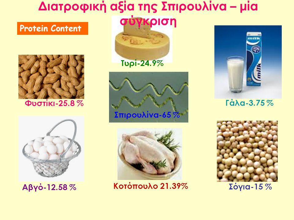 Διατροφική αξία της Σπιρουλίνα – μία σύγκριση