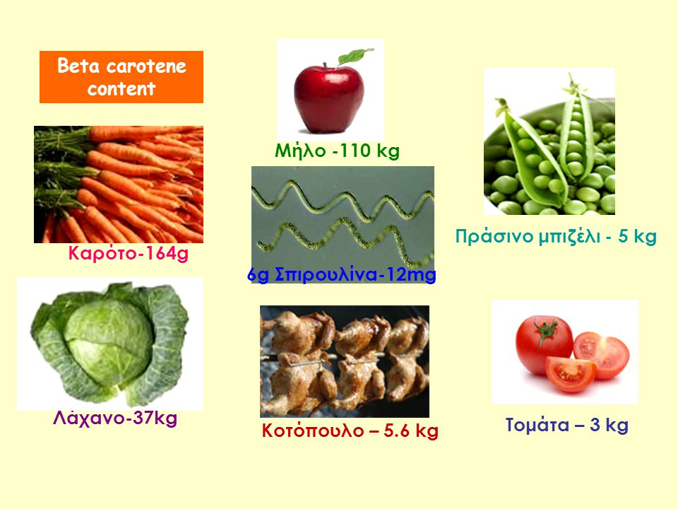 Beta carotene content Μήλο -110 kg. Πράσινο μπιζέλι - 5 kg. Καρότο-164g. 6g Σπιρουλίνα-12mg. Λάχανο-37kg.