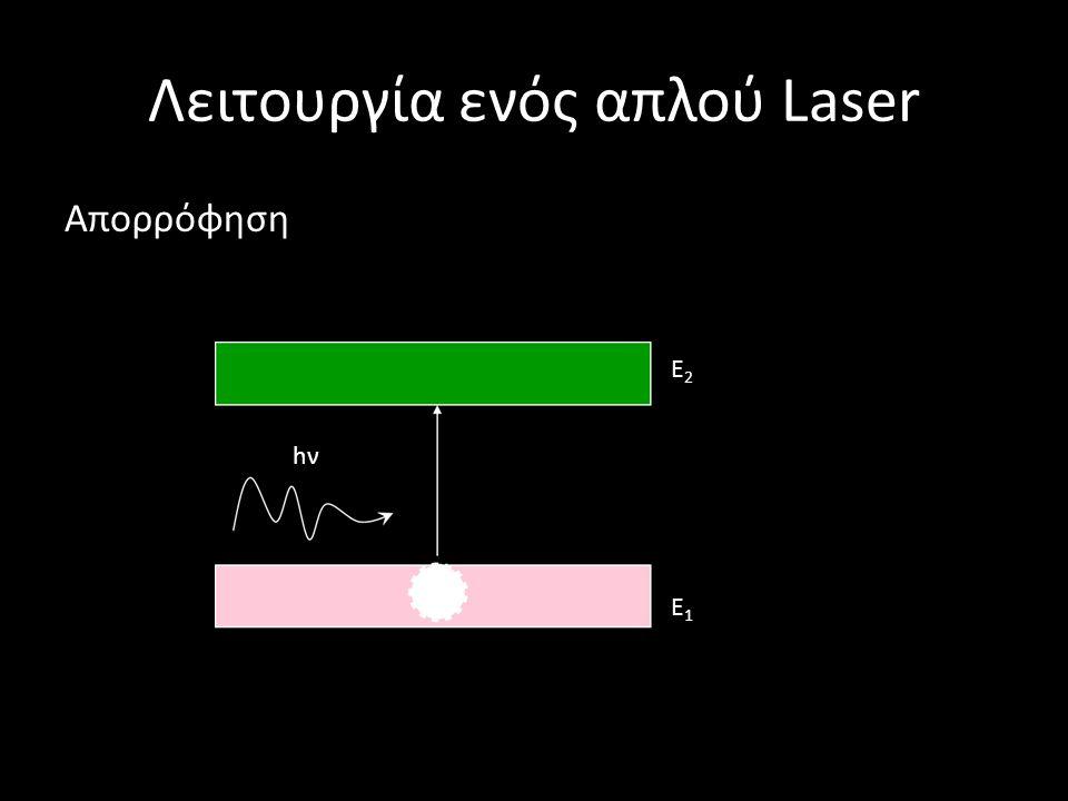 Λειτουργία ενός απλού Laser