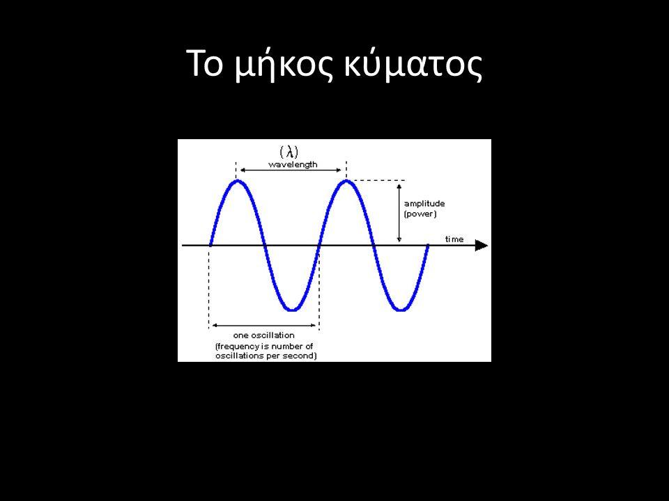 Το μήκος κύματος