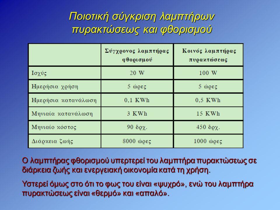 Ποιοτική σύγκριση λαμπτήρων πυρακτώσεως και φθορισμού