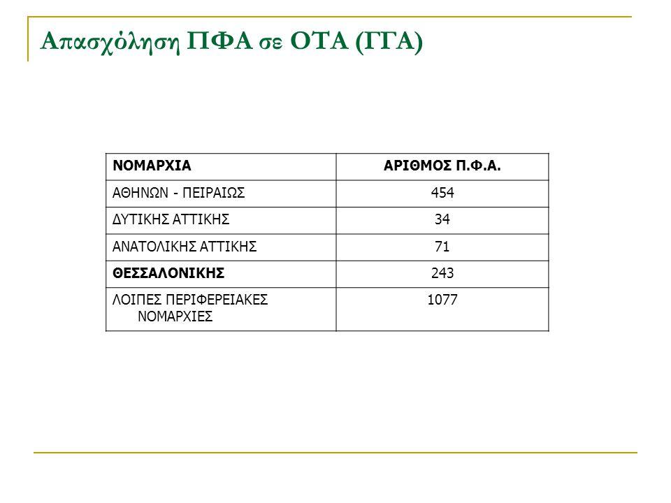 Απασχόληση ΠΦΑ σε ΟΤΑ (ΓΓΑ)