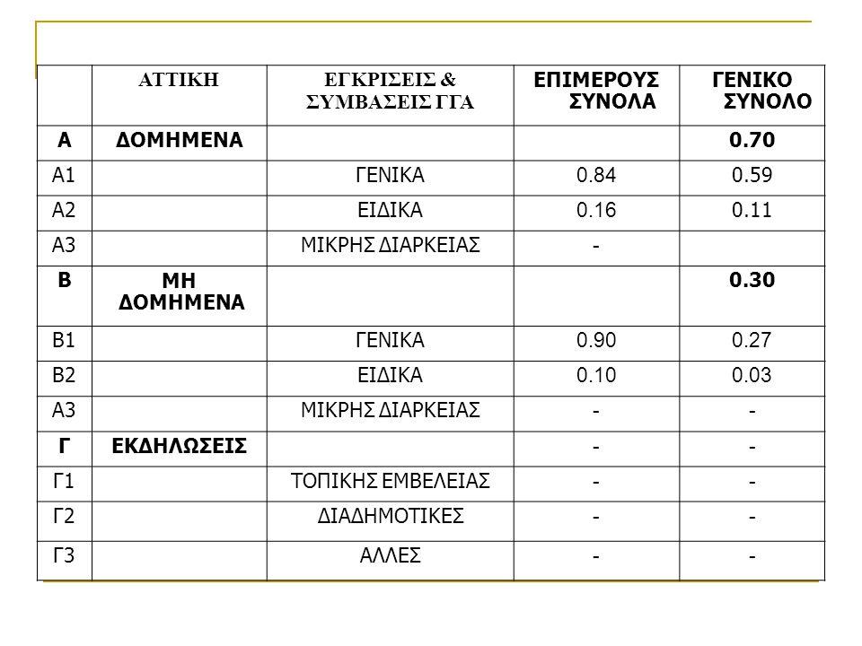 ΕΓΚΡΙΣΕΙΣ & ΣΥΜΒΑΣΕΙΣ ΓΓΑ