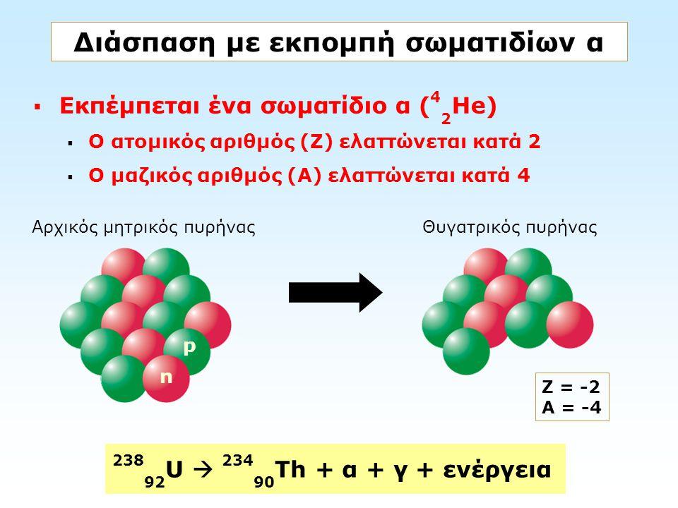 Διάσπαση με εκπομπή σωματιδίων α