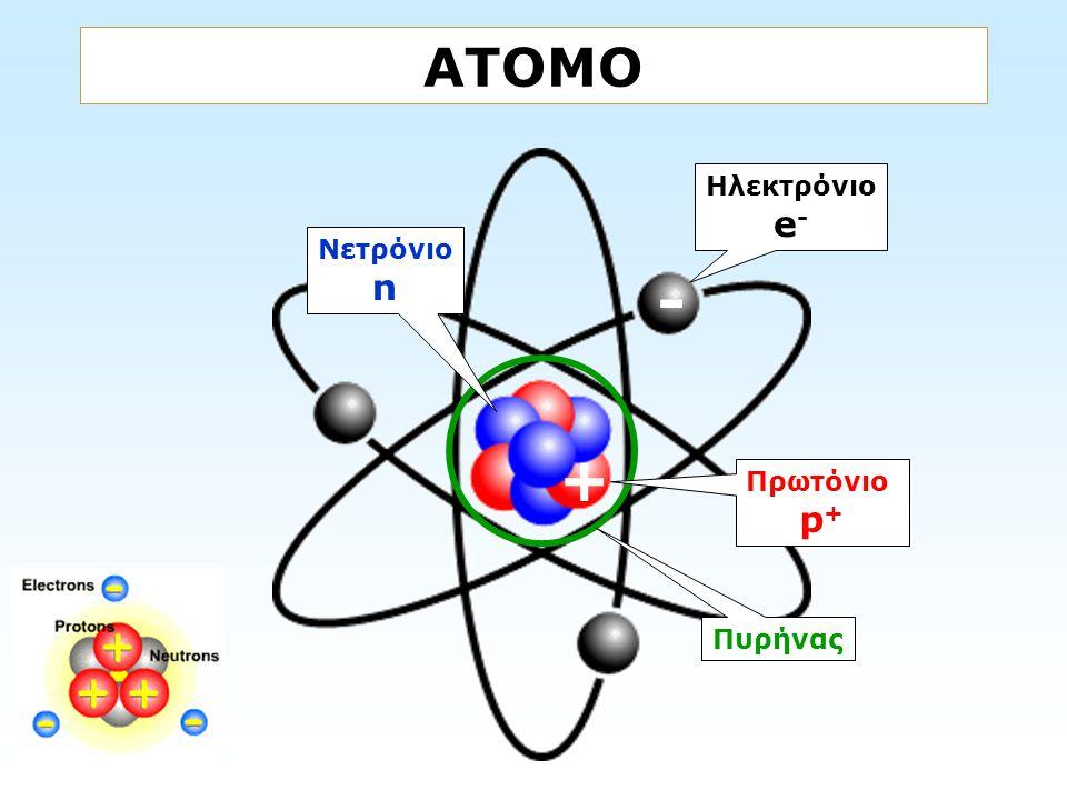 ΑΤΟΜΟ Ηλεκτρόνιο e- Νετρόνιο n - + Πρωτόνιο p+ Πυρήνας