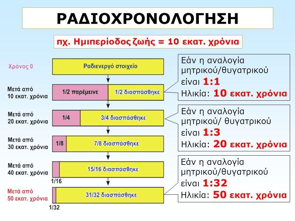 ΡΑΔΙΟΧΡΟΝΟΛΟΓΗΣΗ πχ. Ημιπερίοδος ζωής = 10 εκατ. χρόνια