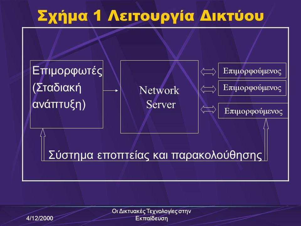 Σχήμα 1 Λειτουργία Δικτύου