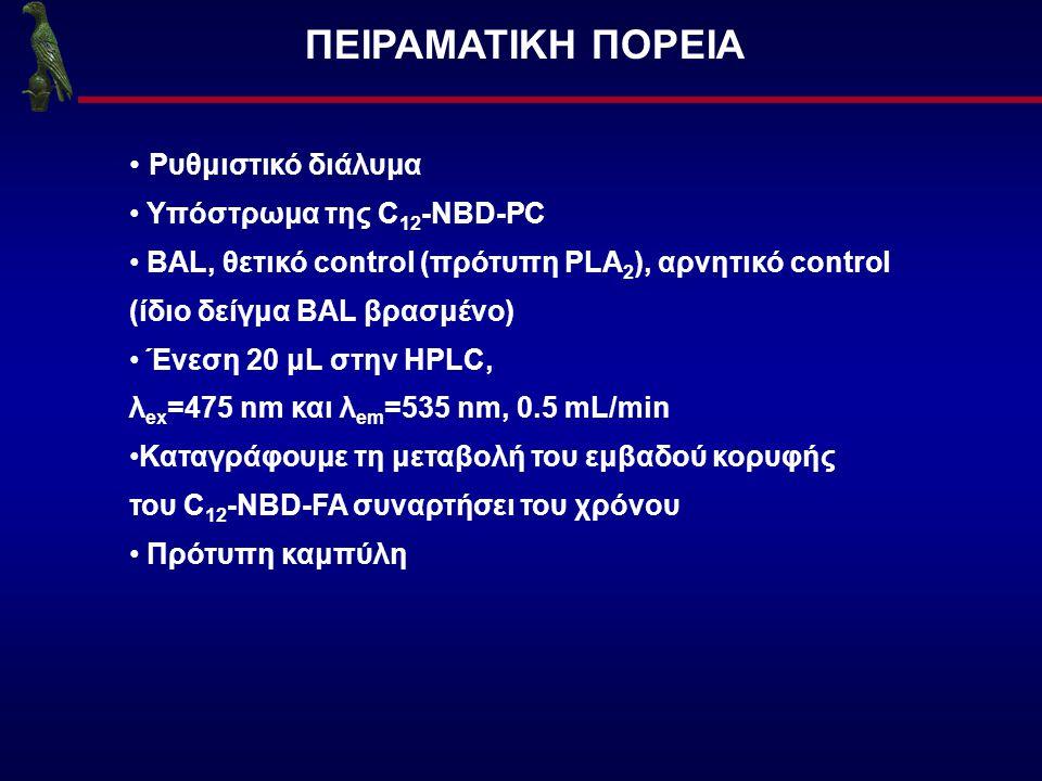ΠΕΙΡΑΜΑΤΙΚΗ ΠΟΡΕΙΑ Ρυθμιστικό διάλυμα Υπόστρωμα της C12-NBD-PC
