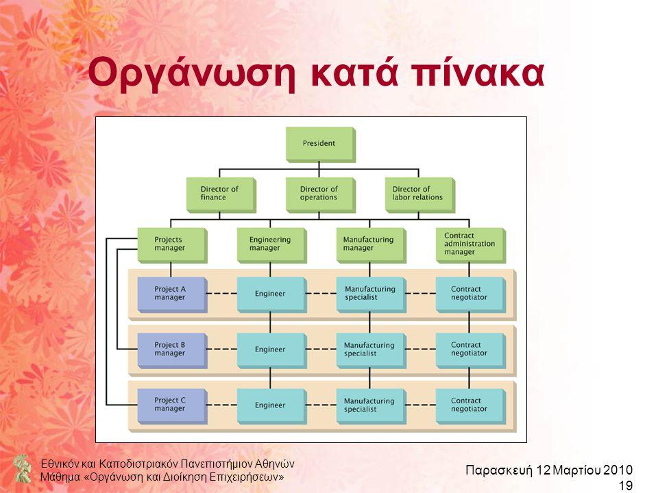 Οργάνωση κατά πίνακα Εθνικόν και Καποδιστριακόν Πανεπιστήμιον Αθηνών