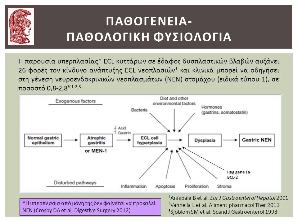 Παθογενεια- παθολογικη φυσιολογια