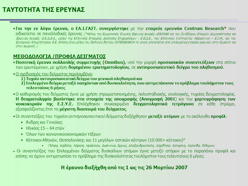 Η έρευνα διεξήχθη από τις 1 ως τις 26 Μαρτίου 2007