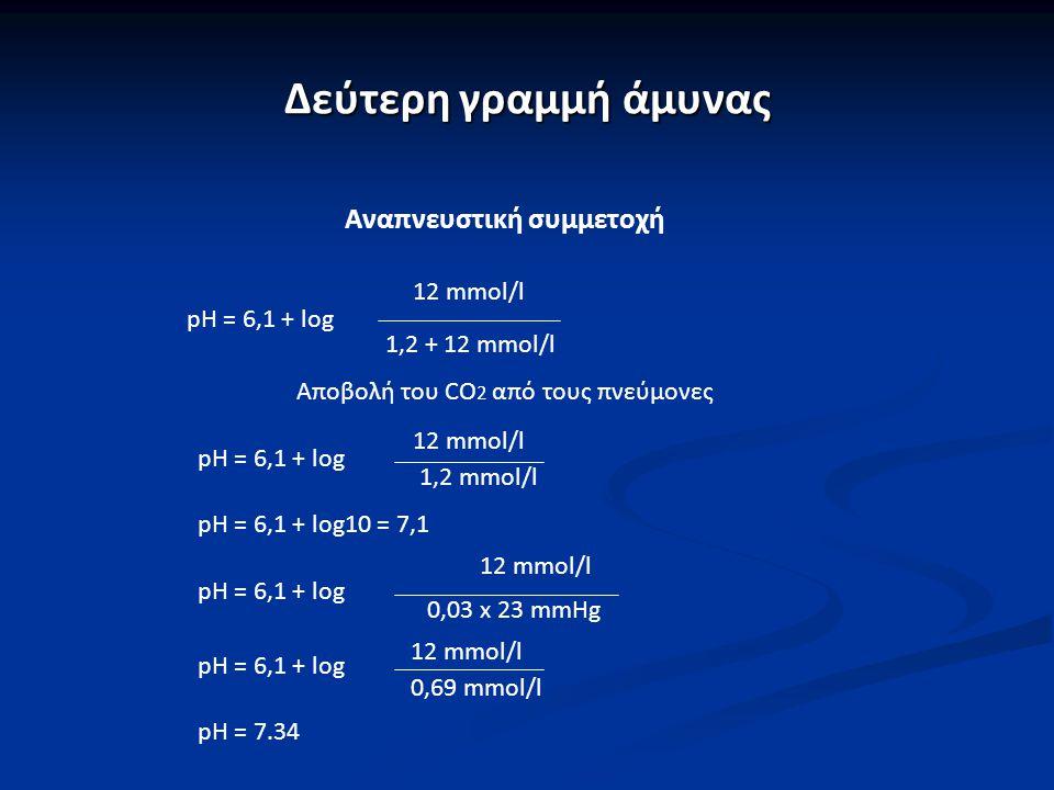 Δεύτερη γραμμή άμυνας Αναπνευστική συμμετοχή 12 mmol/l pH = 6,1 + log