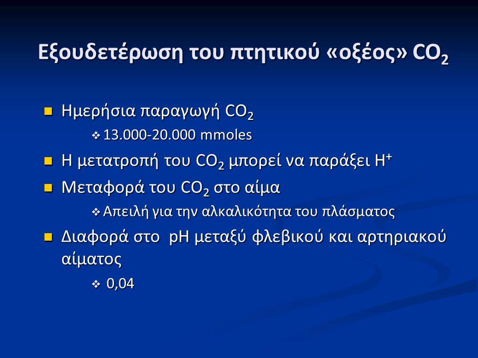 Εξουδετέρωση του πτητικού «οξέος» CO2