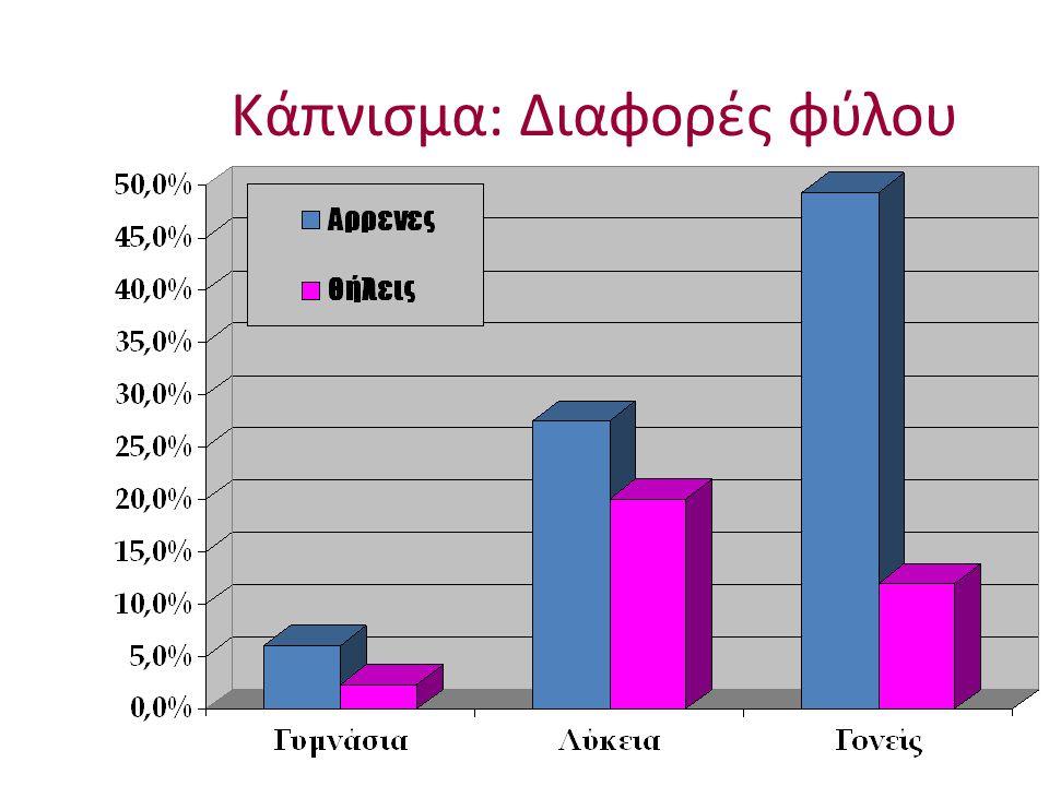 Κάπνισμα: Διαφορές φύλου