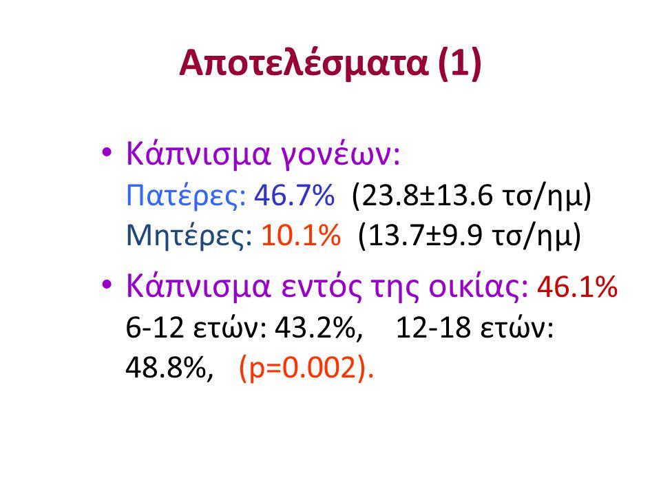 Αποτελέσματα (1) Κάπνισμα γονέων: Πατέρες: 46.7% (23.8±13.6 τσ/ημ) Μητέρες: 10.1% (13.7±9.9 τσ/ημ)