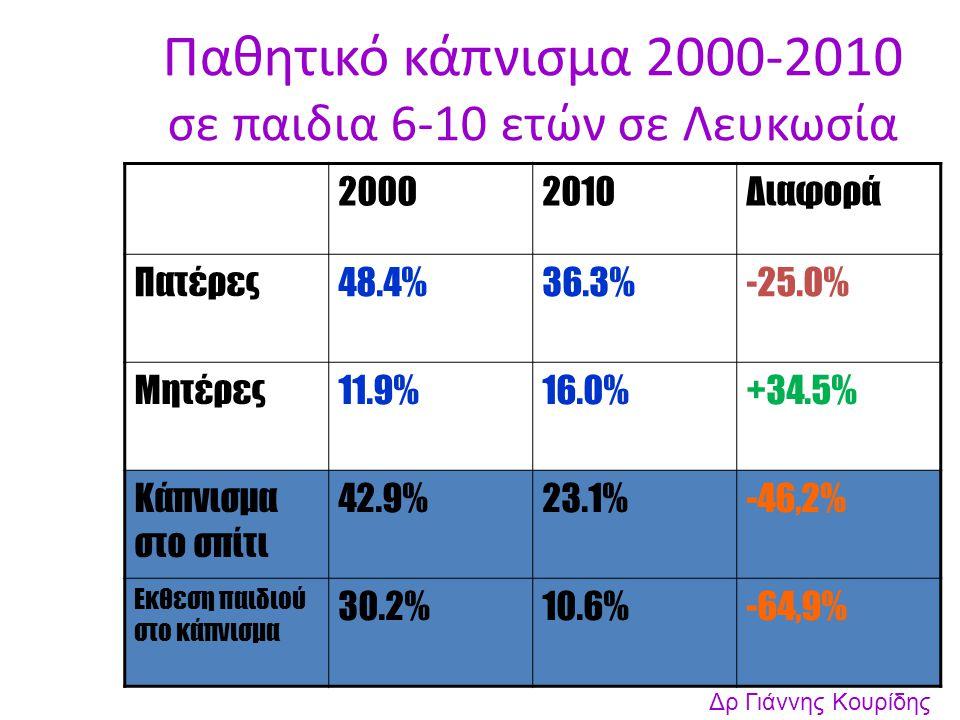 Παθητικό κάπνισμα 2000-2010 σε παιδια 6-10 ετών σε Λευκωσία