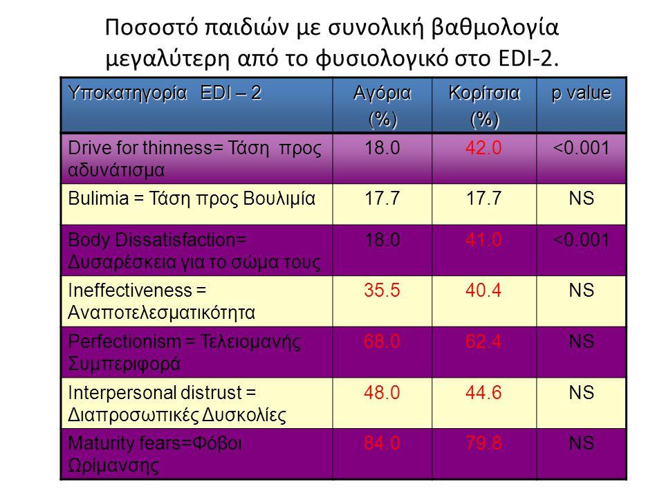 Ποσοστό παιδιών με συνολική βαθμολογία μεγαλύτερη από το φυσιολογικό στο EDI-2.