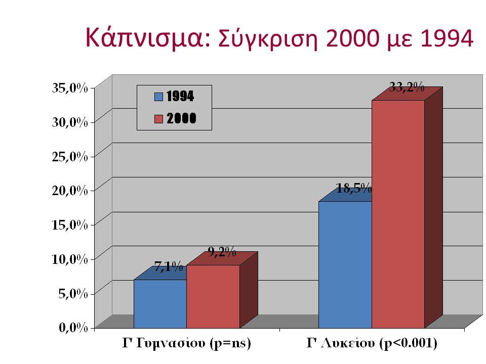 Κάπνισμα: Σύγκριση 2000 με 1994