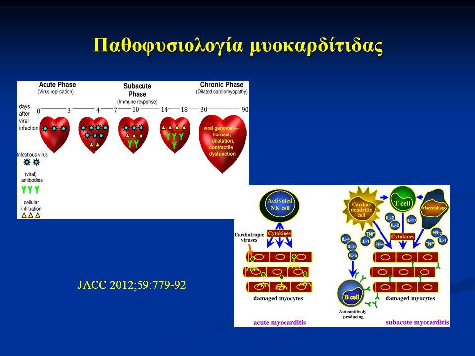 Παθοφυσιολογία μυοκαρδίτιδας