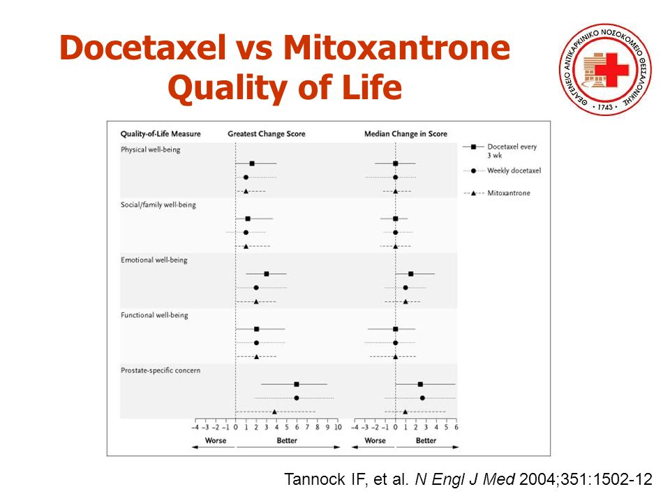 Docetaxel vs Mitoxantrone Quality of Life