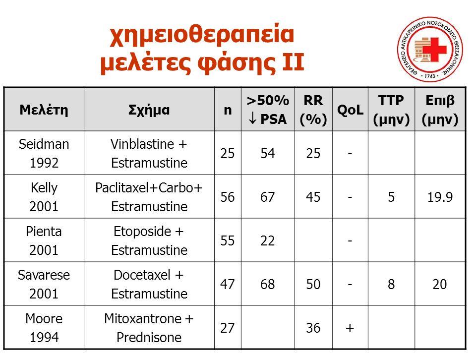 χημειοθεραπεία μελέτες φάσης ΙΙ