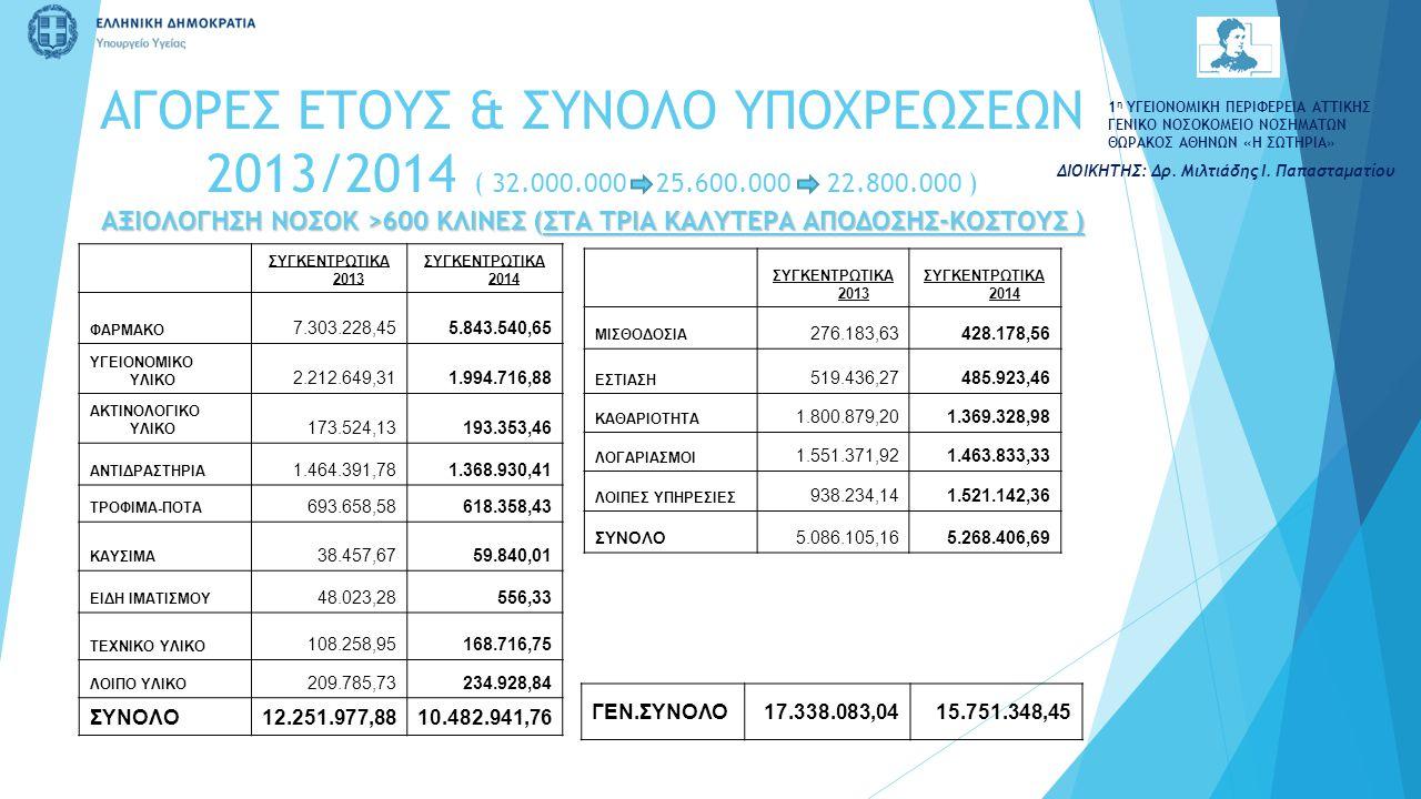 ΑΓΟΡΕΣ ΕΤΟΥΣ & ΣΥΝΟΛΟ ΥΠΟΧΡΕΩΣΕΩΝ 2013/2014 ( 32. 000. 000 25. 600
