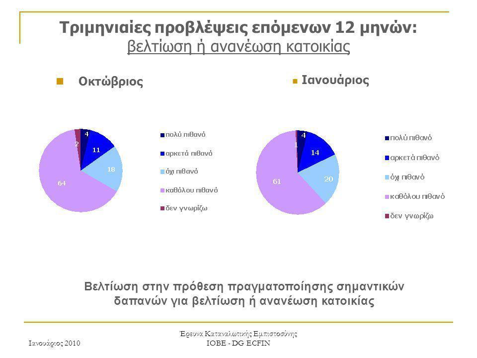 Έρευνα Καταναλωτικής Εμπιστοσύνης ΙΟΒΕ - DG ECFIN