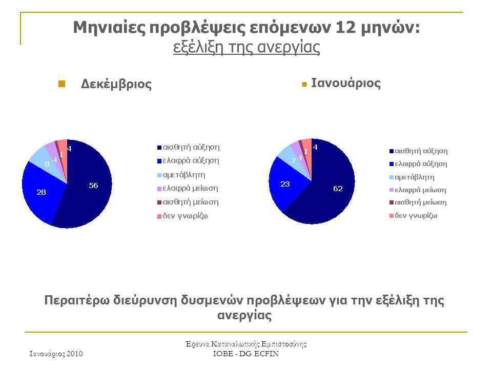 Μηνιαίες προβλέψεις επόμενων 12 μηνών: εξέλιξη της ανεργίας